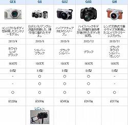 富士フィルムミラーレスカメラ